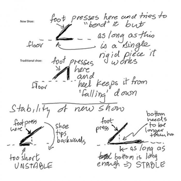 Sơ đồ của Giáo sư Michael Tut về cách hoạt động của đôi giày không đế của Saint Laurent.