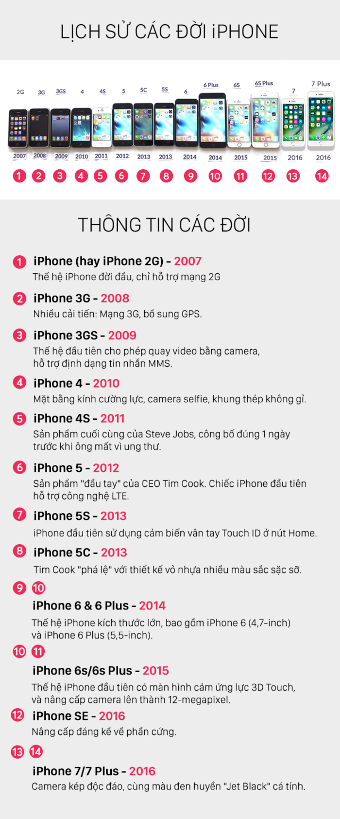 iPhone X mảnh ghép cuối trong chiếc quan tài smartphone của Apple