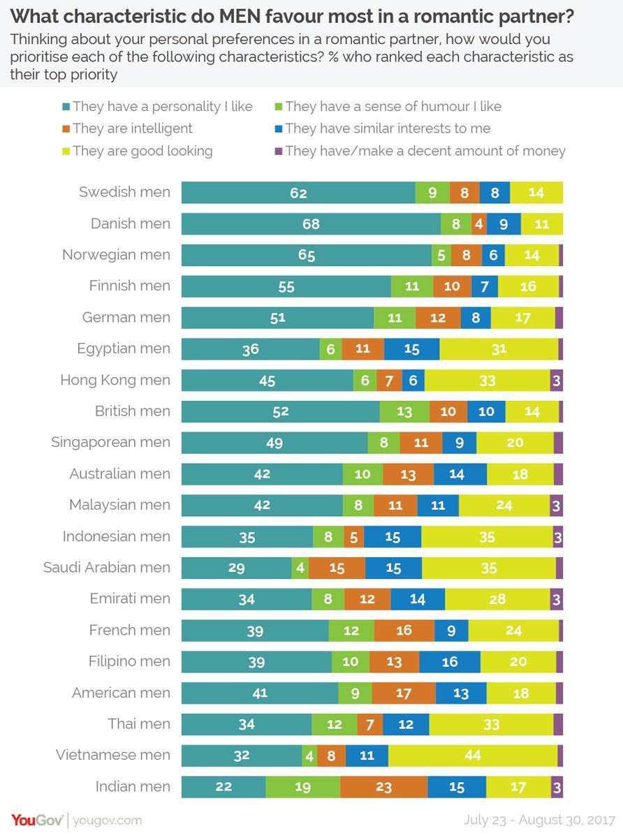 Khảo sát tại 20 nước: Đàn ông Việt Nam là nhóm duy nhất coi trọng vẻ ngoài hơn tính cách - Ảnh 2.