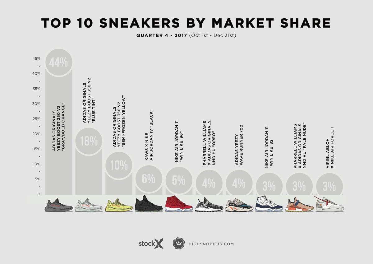 Top 10 đôi sneakers đắt giá nhất Qúy 4 năm 2017: adidas chiến thắng trên mọi mặt trận - Ảnh 3.