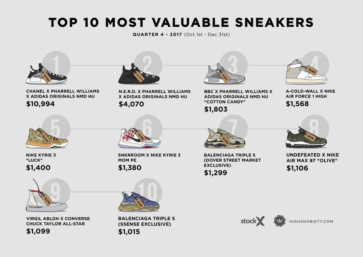 Top 10 đôi sneakers đắt giá nhất Qúy 4 năm 2017: adidas chiến thắng trên mọi mặt trận - Ảnh 2.
