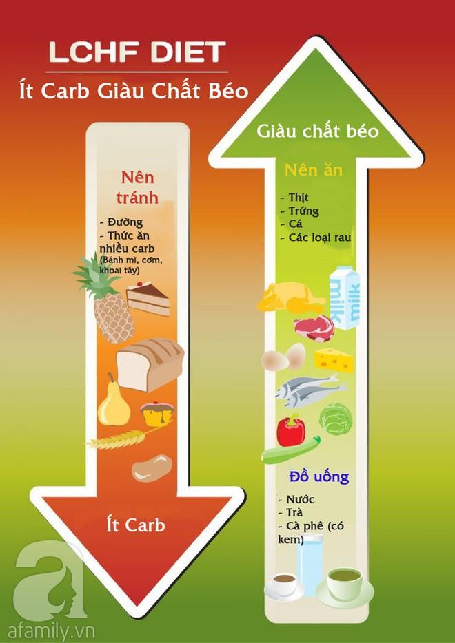 Áp dụng chế độ ăn Keto giàu chất béo ít carb để giảm cân thì đừng quên lưu ý về 6 tác dụng phụ này - Ảnh 8.