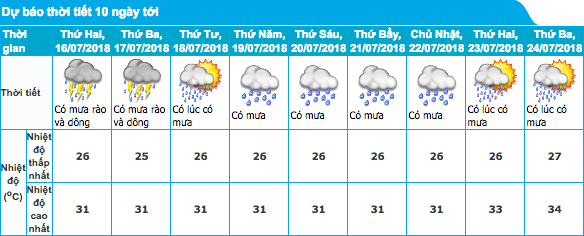 Hà Nội lại mưa dài ngày, cẩn thận quần áo ngấm mưa có thể gây ra 4 vấn đề sức khỏe tai hại sau - Ảnh 1.