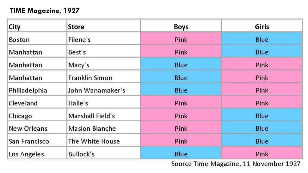 Lịch sử về màu hồng và màu xanh vốn không như bạn tưởng, nó đã bị thay đổi vì có một thế lực đằng sau - Ảnh 2.