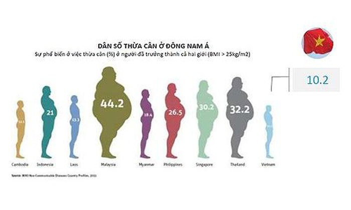 Giáo dục để thay đổi lối sống là chìa khóa giảm béo phì thành công
