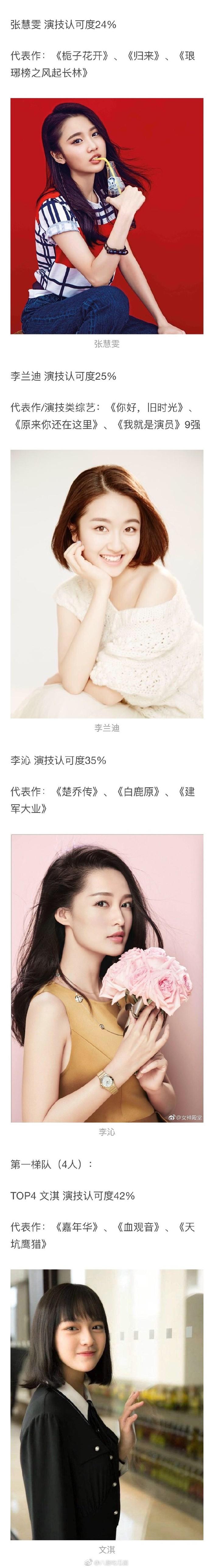 Bảng đánh giá diễn xuất của tiểu hoa, tiểu sinh thế hệ sau 1990 do Douban đưa ra