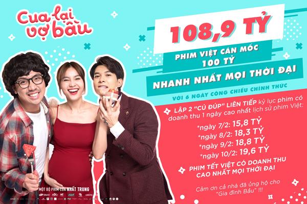 'Cua lại vợ bầu'trở thành phim cán mốc 100 tỷ nhanh nhất lịch sử điện ảnh Việt Nam.