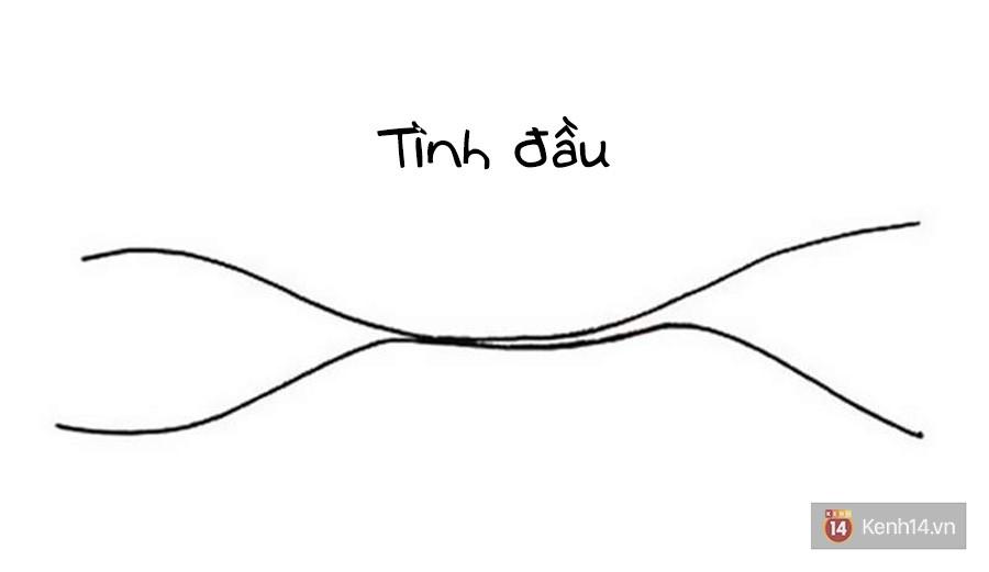 Chỉ cần 2 đường kẻ, bạn sẽ hiểu những mối quan hệ trong cuộc đời mình rốt cuộc đi đâu về đâu - Ảnh 9.