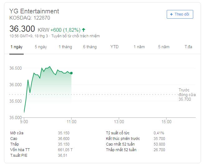 YG chìm sâu trong khủng hoảng scandal, BLACKPINK comeback là màn đánh cược cuối cùng để vực dậy công ty? - Ảnh 6.