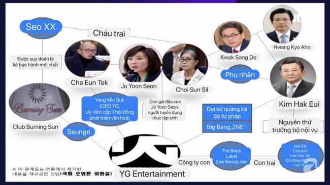 Thứ trưởng, Bộ trưởng bộ tư pháp và nhiều nhân vật cấp cao xứ Hàn có dính đến scandal rúng động của Seungri - Ảnh 2.