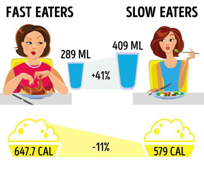 Đừng ăn kiêng kham khổ nữa, có đầy cách giảm cân mà vẫn được ăn uống thoải mái - Ảnh 2.