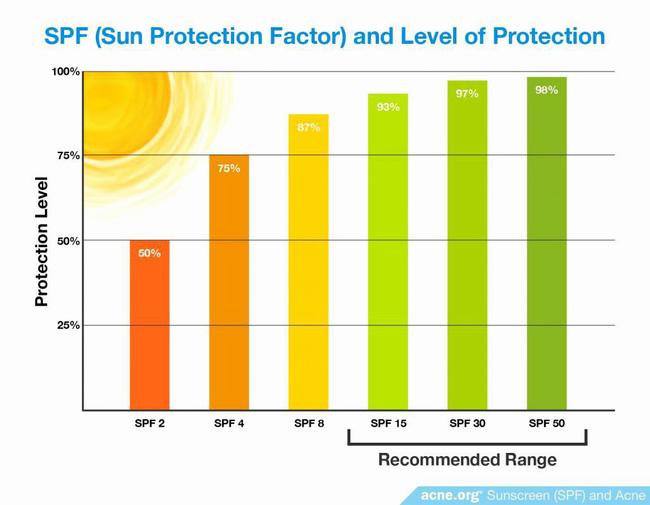 Tia cực tím liên tục vượt ngưỡng, để bảo vệ da bạn cần trang bị ngay kiến thức về SPF và PA khi mua kem chống nắng - Ảnh 2.