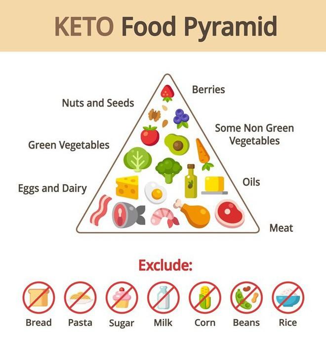 Từ vụ bé gái ở Vĩnh Phúc nguy kịch vì bố mẹ chữa u não bằng Keto, bạn cần phải hiểu thật rõ về chế độ ăn này - Ảnh 4.