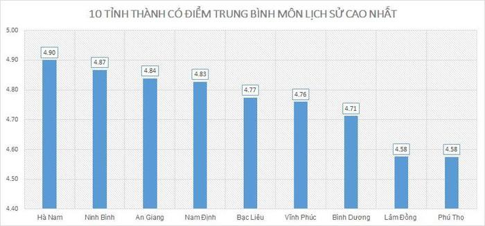 Điểm thi THPT quốc gia 2019: Nam Định cao nhất; Hòa Bình, Hà Giang, Sơn La xếp cuối