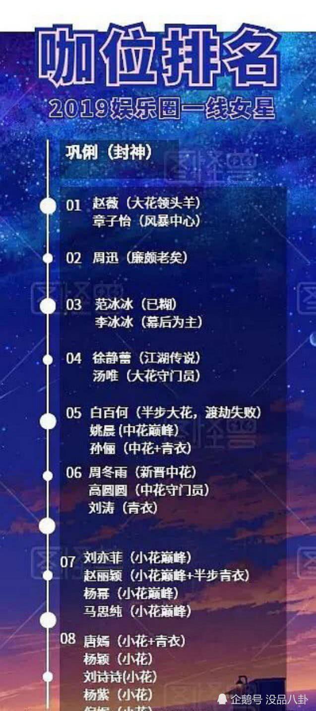 BXH vị thế của các mỹ nhân hàng đầu Cbiz: Củng Lợi giữ vững ngôi vị chị đại quyền lực, Dương Mịch và Lưu Thi Thi bị ngôi sao trẻ 9x vượt mặt - Ảnh 2.