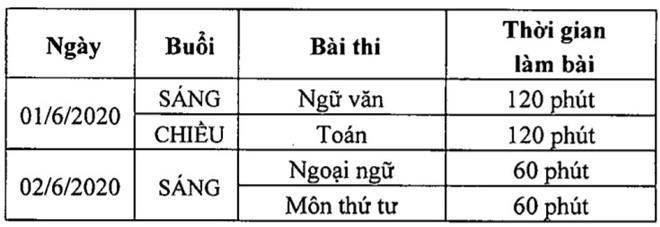 Thông tin mới nhất về lịch thi tuyển sinh vào lớp 10 tại Hà Nội, TP.HCM - Ảnh 1.
