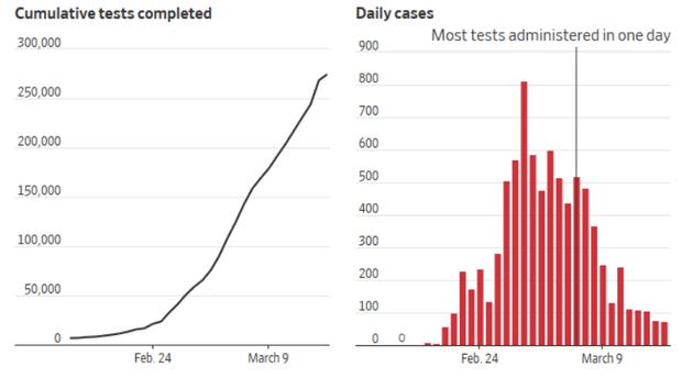 Kế hoạch xét nghiệm Covid-19 quy mô và nghiêm ngặt nhất thế giới ở Hàn Quốc: Cứ 200 công dân thì có 1 người được kiểm tra! - Ảnh 2.