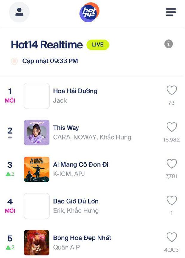 Jack chính thức vượt Rap Việt, đạt top 1 trending YouTube sau 16 tiếng, tiện thể gom luôn 28 lần chạm nóc HOT14 Realtime liên tiếp! - Ảnh 5.